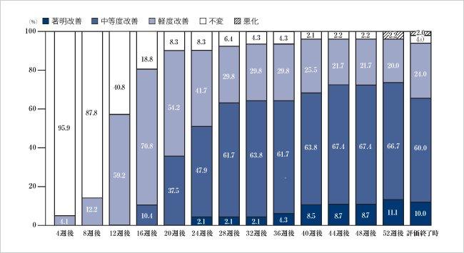 外用ミノキシジルの臨床試験データ