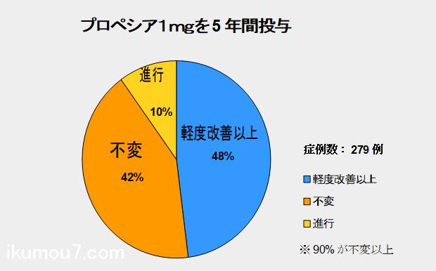 プロペシア1mgを5年間投与したときの効果の具合を表した円グラフ(臨床試験データ)