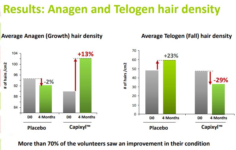 キャピキシルの発毛効果を示した研究データ。成長期の髪が増え、休止期の髪が減っている