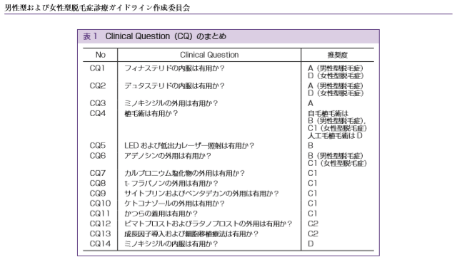 AGA治療のガイドラインで推奨されている治療一覧