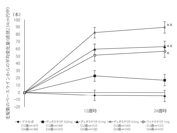 ザガーロとプロペシアの半年間の発毛効果を比較したグラフ